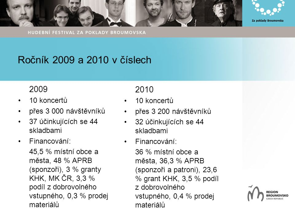 Ročník 2009 a 2010 v číslech 2009 10 koncertů přes 3 000 návštěvníků 37 účinkujících se 44 skladbami Financování: 45,5 % místní obce a města, 48 % APRB (sponzoři), 3 % granty KHK, MK ČR, 3,3 % podíl z dobrovolného vstupného, 0,3 % prodej materiálů 2010 10 koncertů přes 3 200 návštěvníků 32 účinkujících se 44 skladbami Financování: 36 % místní obce a města, 36,3 % APRB (sponzoři a patroni), 23,6 % grant KHK, 3,5 % podíl z dobrovolného vstupného, 0,4 % prodej materiálů
