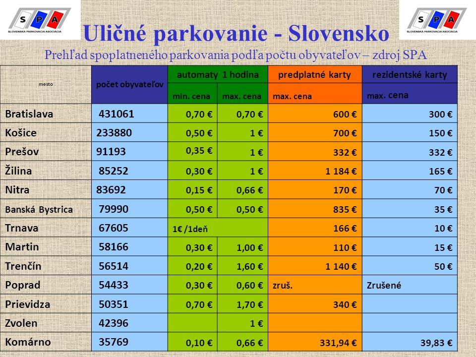 Uličné parkovanie - Slovensko Prehľad spoplatneného parkovania podľa počtu obyvateľov – zdroj SPA mesto počet obyvateľov automaty 1 hodina predplatné karty rezidentské karty min.
