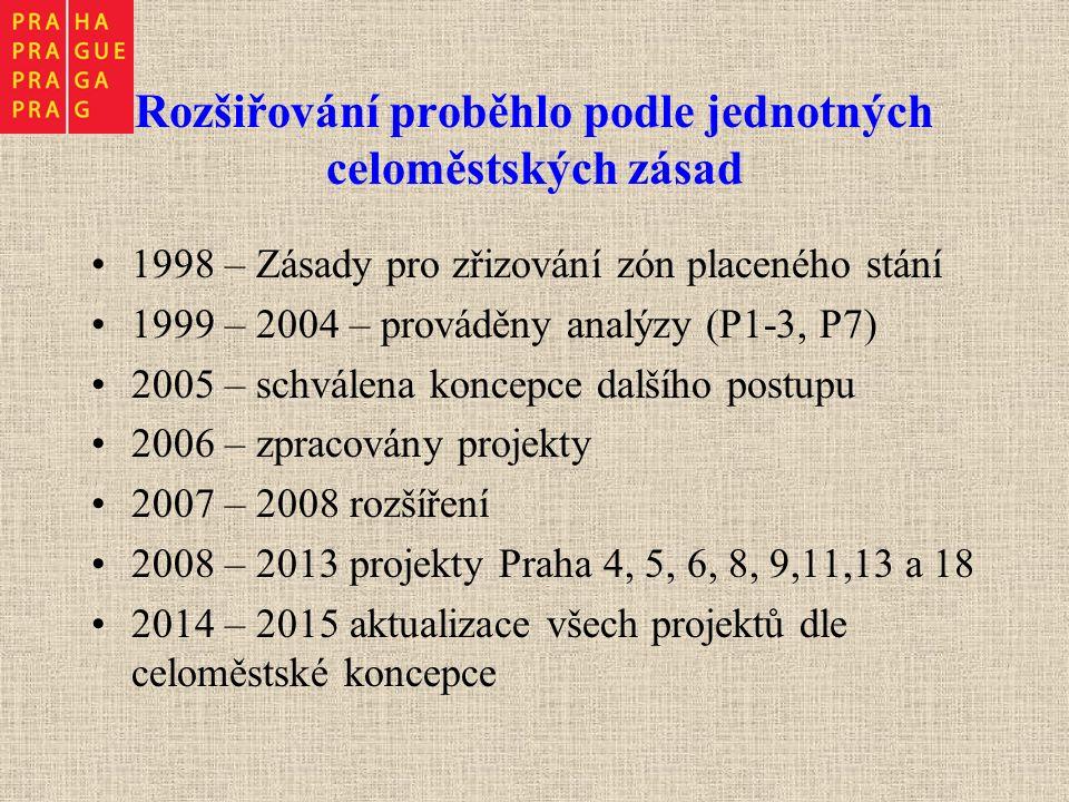 Rozšiřování proběhlo podle jednotných celoměstských zásad 1998 – Zásady pro zřizování zón placeného stání 1999 – 2004 – prováděny analýzy (P1-3, P7) 2005 – schválena koncepce dalšího postupu 2006 – zpracovány projekty 2007 – 2008 rozšíření 2008 – 2013 projekty Praha 4, 5, 6, 8, 9,11,13 a 18 2014 – 2015 aktualizace všech projektů dle celoměstské koncepce