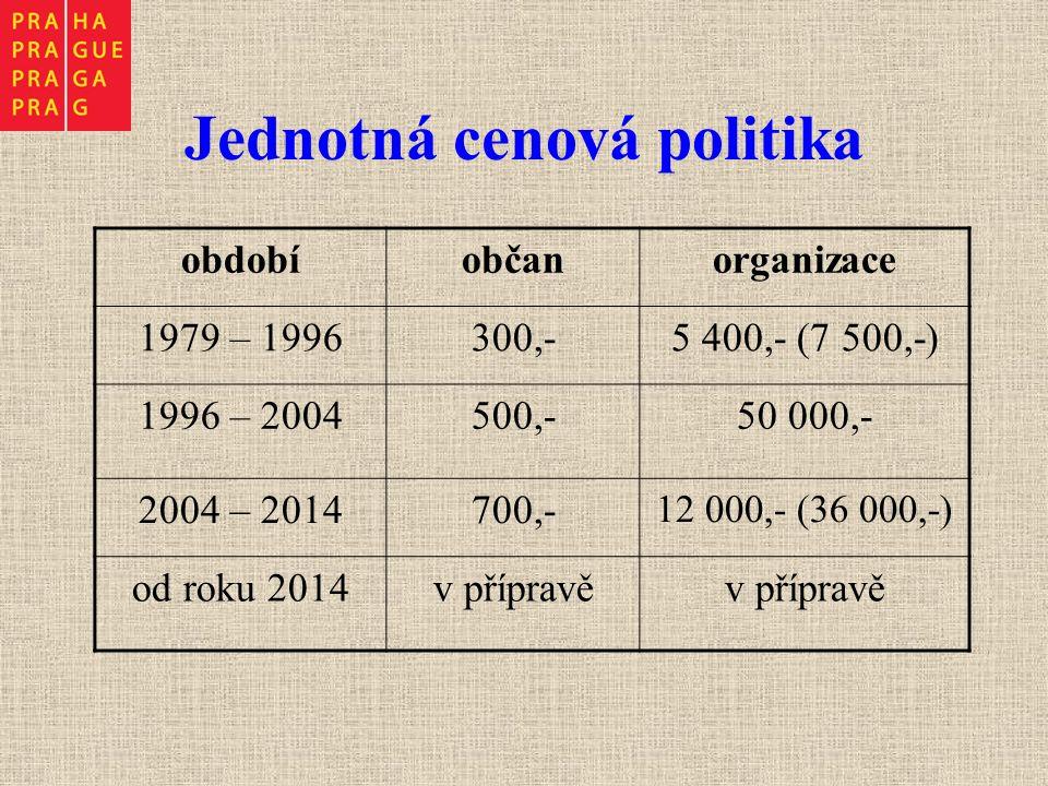 Jednotná cenová politika obdobíobčanorganizace 1979 – 1996300,-5 400,- (7 500,-) 1996 – 2004500,-50 000,- 2004 – 2014700,- 12 000,- (36 000,-) od roku 2014v přípravě