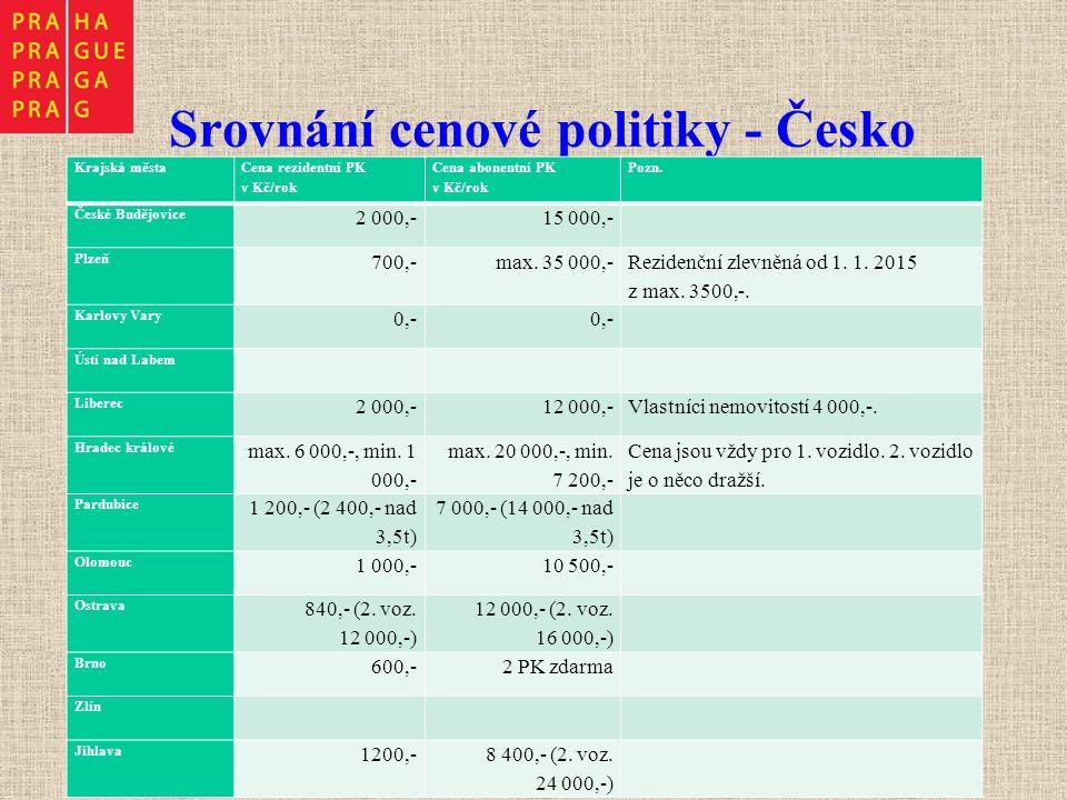 Srovnání cenové politiky - Česko Krajská města Cena rezidentní PK v Kč/rok Cena abonentní PK v Kč/rok Pozn. České Budějovice 2 000,-15 000,- Plzeň 700