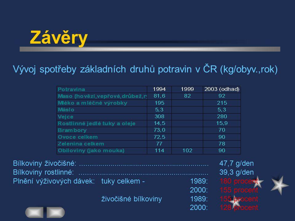 Závěry Vývoj spotřeby základních druhů potravin v ČR (kg/obyv.,rok) Bílkoviny živočišné:...............................................................47,7 g/den Bílkoviny rostlinné:...............................................................39,3 g/den Plnění výživových dávek:tuky celkem - 1989:180 procent 2000:155 procent živočišné bílkoviny1989:155 procent 2000:128 procent
