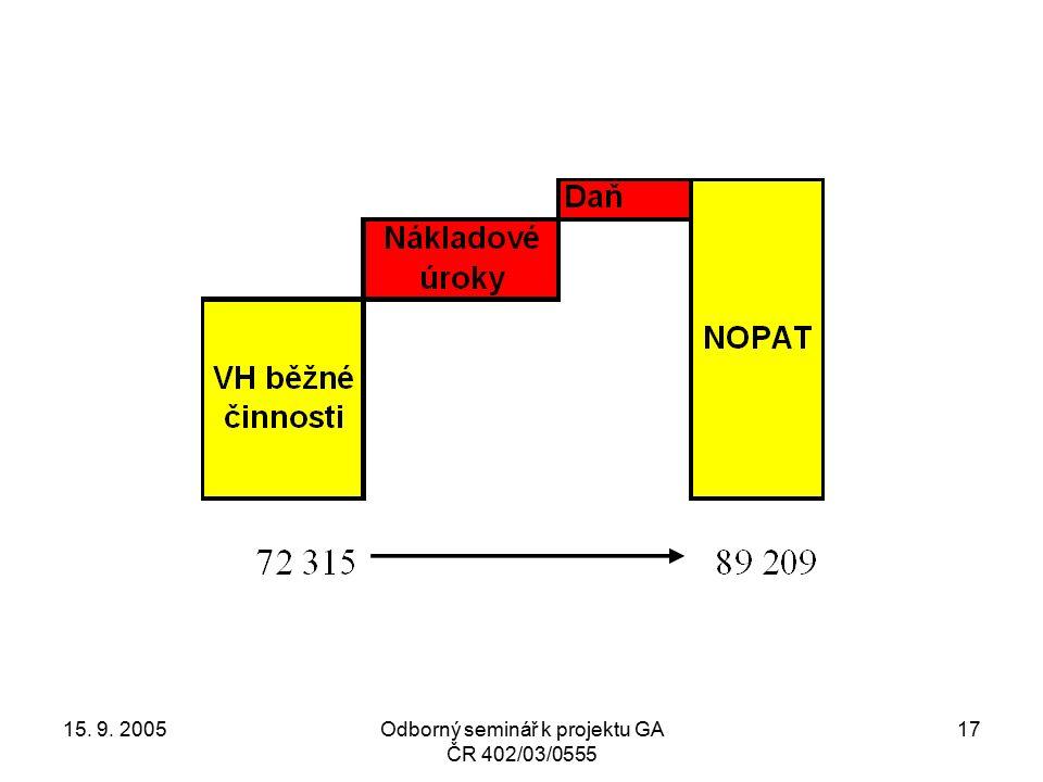 15. 9. 2005Odborný seminář k projektu GA ČR 402/03/0555 17
