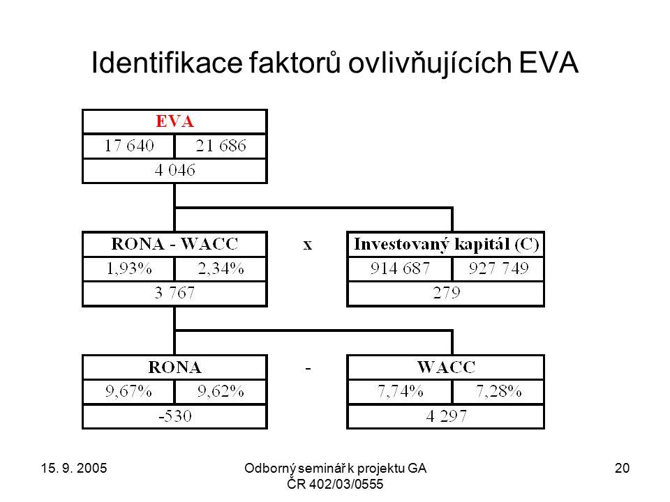 15. 9. 2005Odborný seminář k projektu GA ČR 402/03/0555 20 Identifikace faktorů ovlivňujících EVA