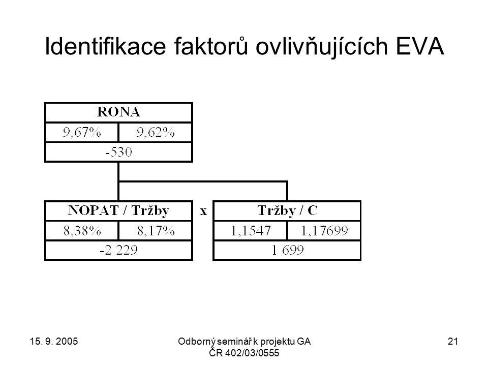 15. 9. 2005Odborný seminář k projektu GA ČR 402/03/0555 21 Identifikace faktorů ovlivňujících EVA
