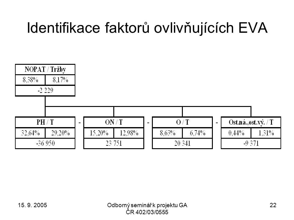 15. 9. 2005Odborný seminář k projektu GA ČR 402/03/0555 22 Identifikace faktorů ovlivňujících EVA