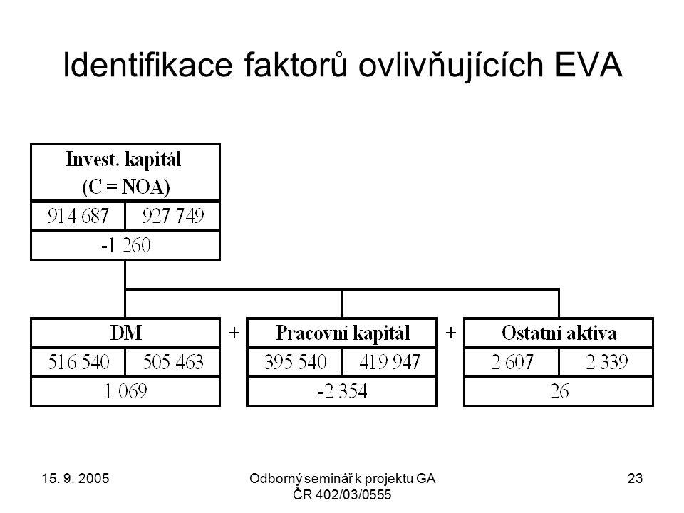 15. 9. 2005Odborný seminář k projektu GA ČR 402/03/0555 23 Identifikace faktorů ovlivňujících EVA