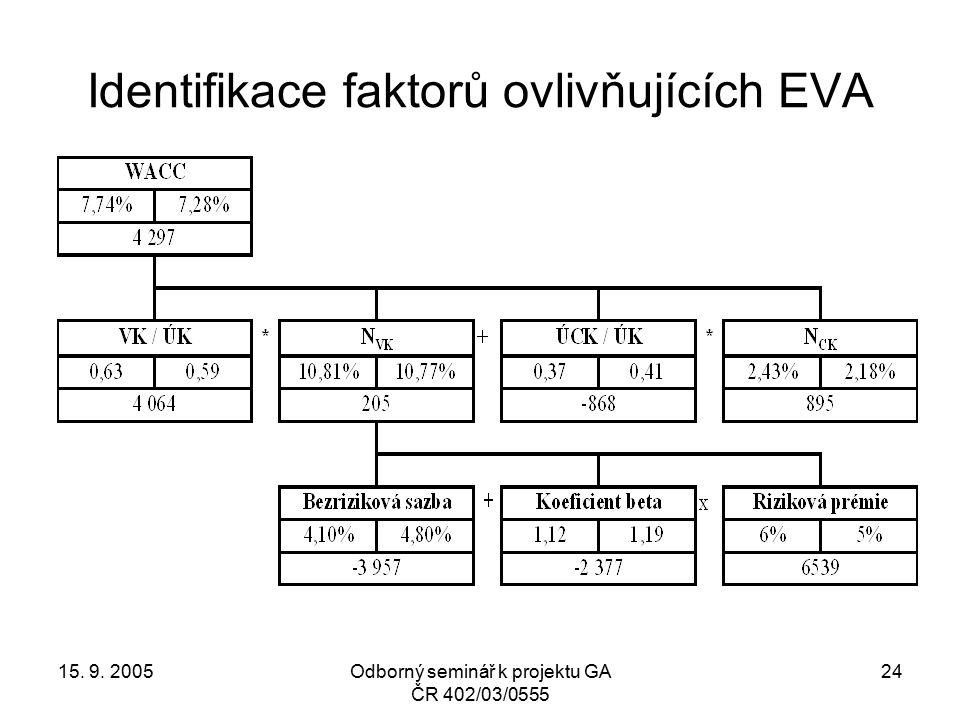 15. 9. 2005Odborný seminář k projektu GA ČR 402/03/0555 24 Identifikace faktorů ovlivňujících EVA