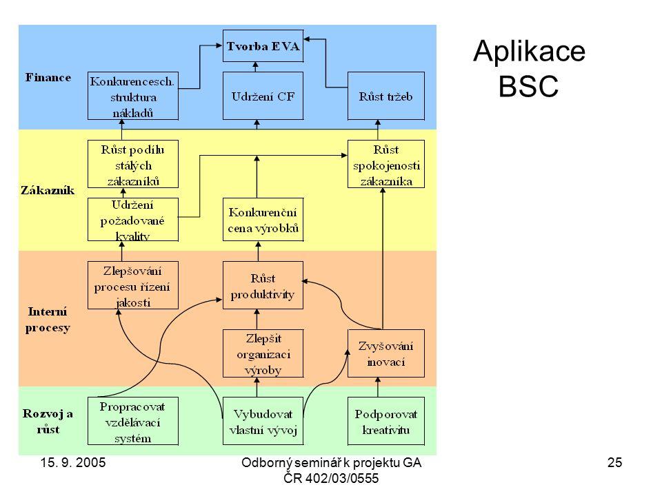 15. 9. 2005Odborný seminář k projektu GA ČR 402/03/0555 25 Aplikace BSC