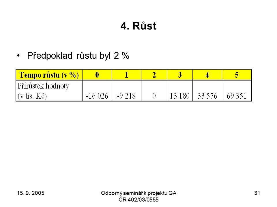 15. 9. 2005Odborný seminář k projektu GA ČR 402/03/0555 31 4. Růst Předpoklad růstu byl 2 %