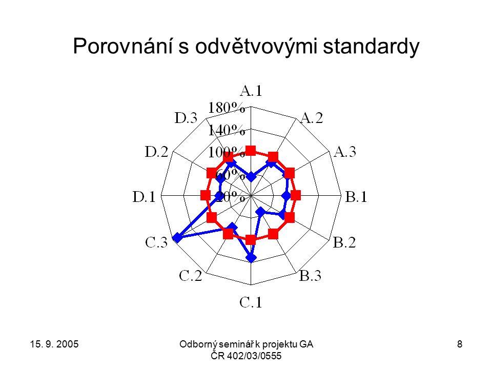 15. 9. 2005Odborný seminář k projektu GA ČR 402/03/0555 8 Porovnání s odvětvovými standardy