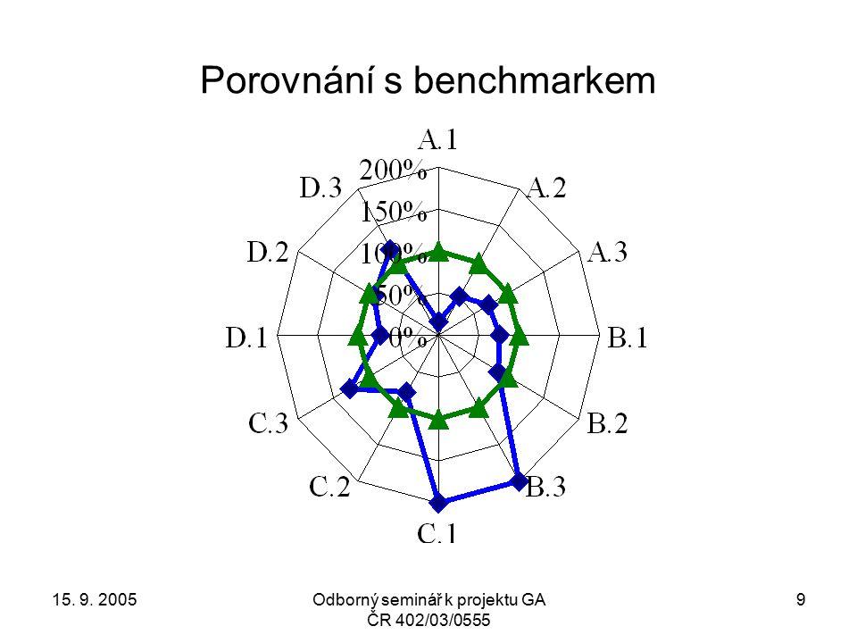 15. 9. 2005Odborný seminář k projektu GA ČR 402/03/0555 9 Porovnání s benchmarkem