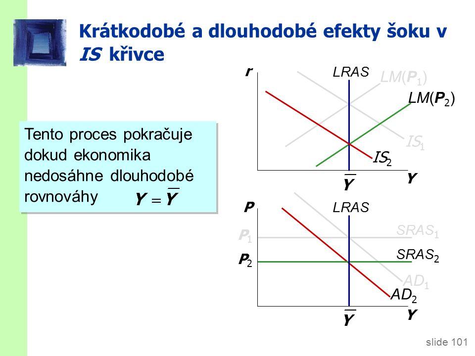 slide 101 AD 2 SRAS 2 P2P2 LM(P 2 ) Y r Y P LRAS IS 1 SRAS 1 P1P1 LM(P 1 ) IS 2 AD 1 Tento proces pokračuje dokud ekonomika nedosáhne dlouhodobé rovnováhy Krátkodobé a dlouhodobé efekty šoku v IS křivce