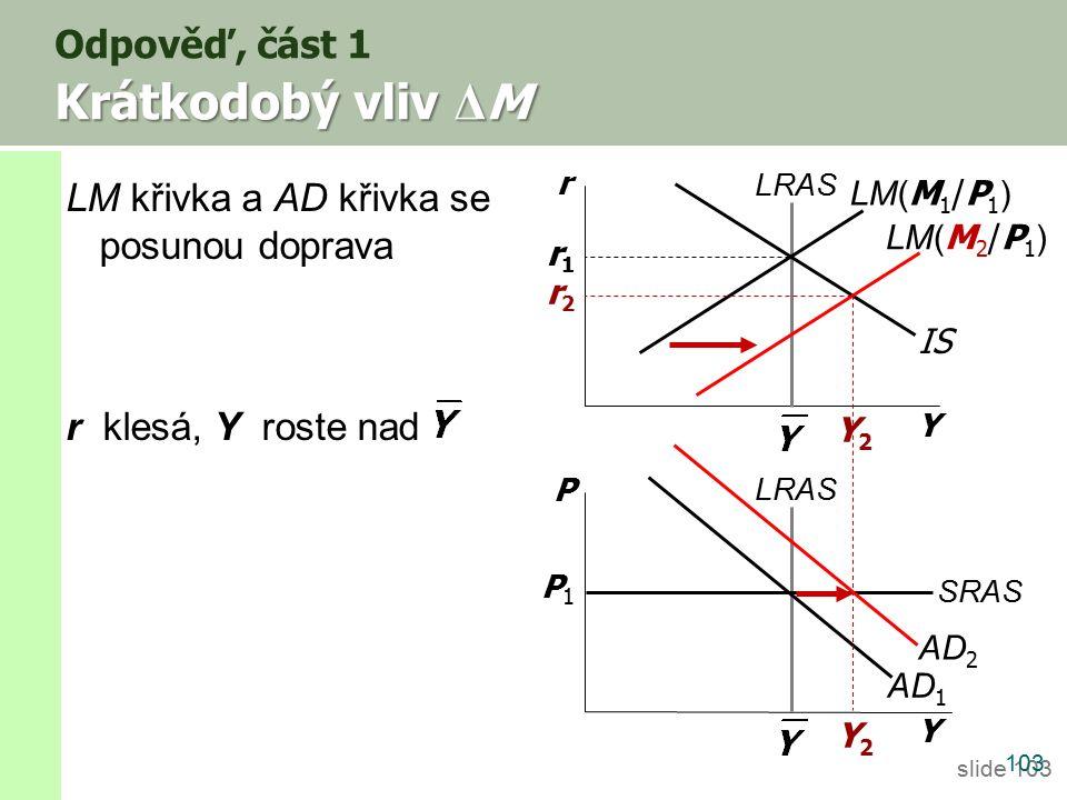 slide 103 Krátkodobý vliv Δ M Odpověď, část 1 Krátkodobý vliv Δ M 103 LM křivka a AD křivka se posunou doprava r klesá, Y roste nad Y r Y P LRAS IS SRAS P1P1 LM( M 1 /P 1 ) AD 1 LM( M 2 /P 1 ) AD 2 Y2Y2 Y2Y2 r2r2 r1r1