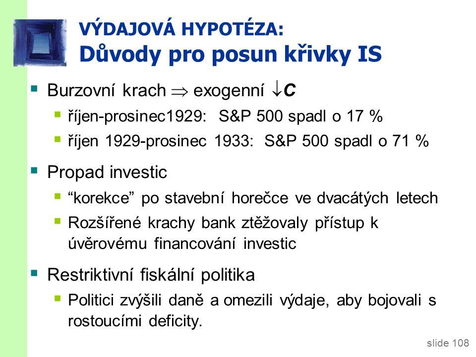 slide 108 VÝDAJOVÁ HYPOTÉZA: Důvody pro posun křivky IS  Burzovní krach  exogenní  C  říjen-prosinec1929: S&P 500 spadl o 17 %  říjen 1929-prosinec 1933: S&P 500 spadl o 71 %  Propad investic  korekce po stavební horečce ve dvacátých letech  Rozšířené krachy bank ztěžovaly přístup k úvěrovému financování investic  Restriktivní fiskální politika  Politici zvýšili daně a omezili výdaje, aby bojovali s rostoucími deficity.