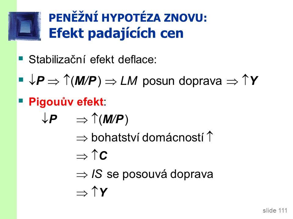 slide 111 PENĚŽNÍ HYPOTÉZA ZNOVU: Efekt padajících cen  Stabilizační efekt deflace:   P   (M/P )  LM posun doprava   Y  Pigouův efekt:  P   (M/P )  bohatství domácností    C  IS se posouvá doprava   Y