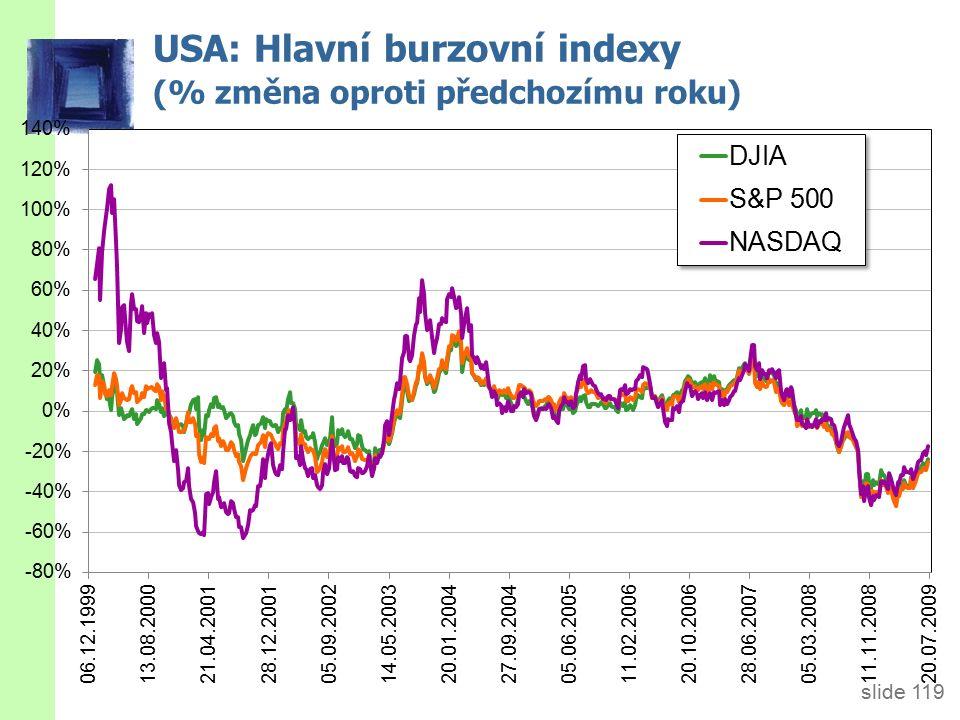 slide 119 USA: Hlavní burzovní indexy (% změna oproti předchozímu roku)