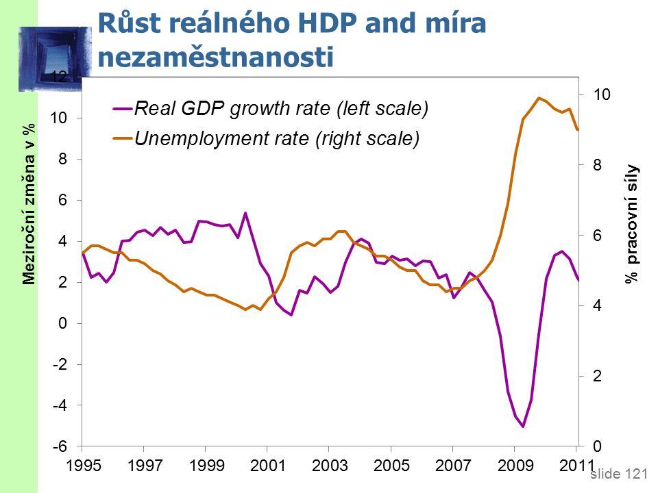 slide 121 Růst reálného HDP and míra nezaměstnanosti