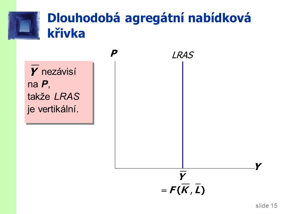 slide 15 Dlouhodobá agregátní nabídková křivka Y P LRAS nezávisí na P, takže LRAS je vertikální.