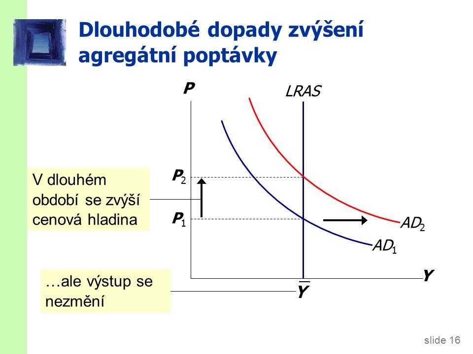 slide 16 Dlouhodobé dopady zvýšení agregátní poptávky Y P AD 1 LRAS P1P1 P2P2 V dlouhém období se zvýší cenová hladina …ale výstup se nezmění AD 2