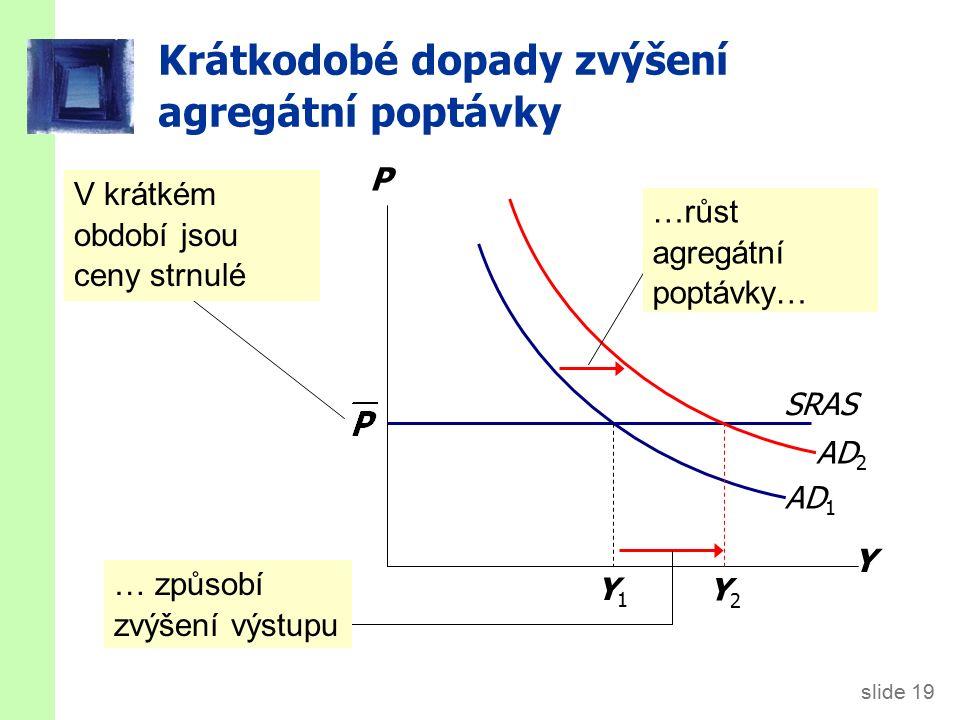 slide 19 Krátkodobé dopady zvýšení agregátní poptávky Y P AD 1 V krátkém období jsou ceny strnulé … způsobí zvýšení výstupu SRAS Y2Y2 Y1Y1 AD 2 …růst agregátní poptávky…