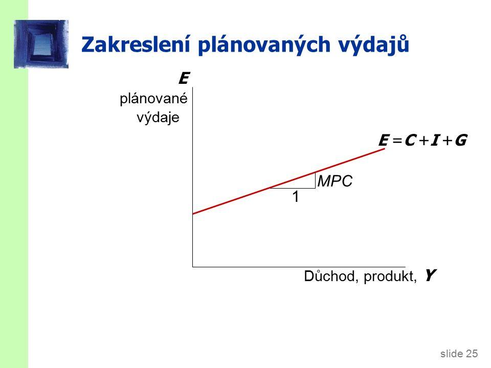 slide 25 Zakreslení plánovaných výdajů Důchod, produkt, Y E plánované výdaje E =C +I +G MPC 1