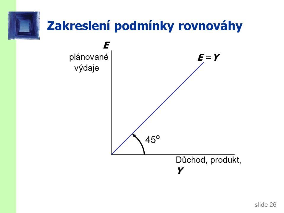 slide 26 Zakreslení podmínky rovnováhy Důchod, produkt, Y E plánované výdaje E =Y 45 º