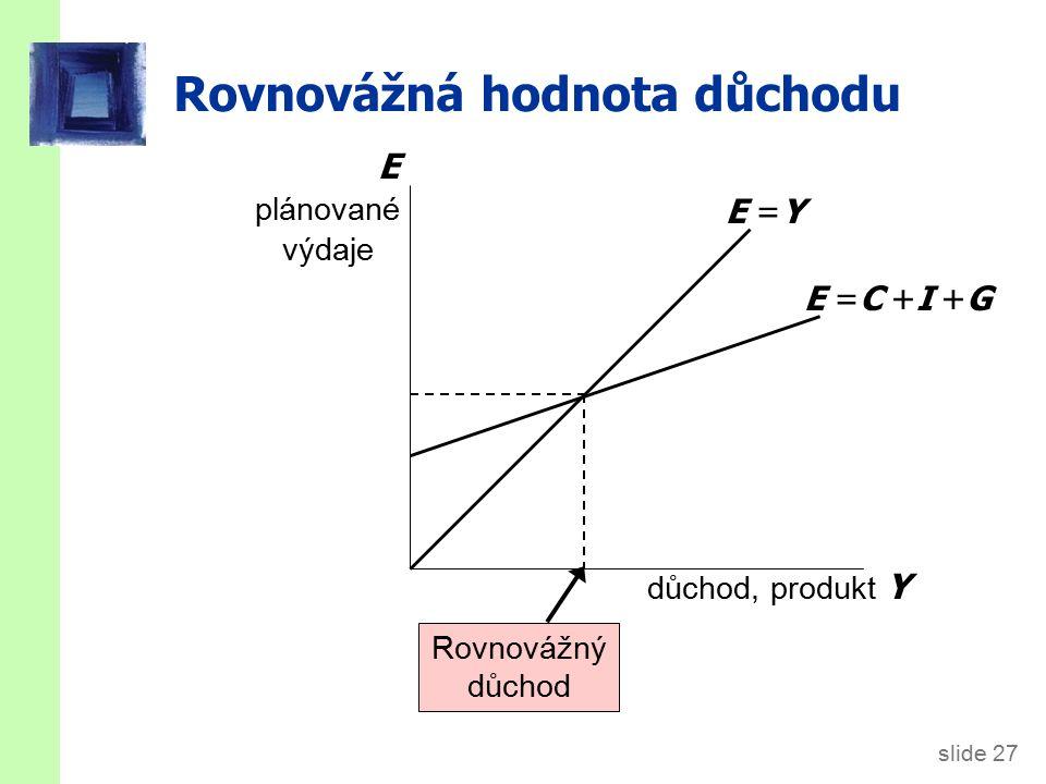 slide 27 Rovnovážná hodnota důchodu důchod, produkt Y E plánované výdaje E =Y E =C +I +G Rovnovážný důchod