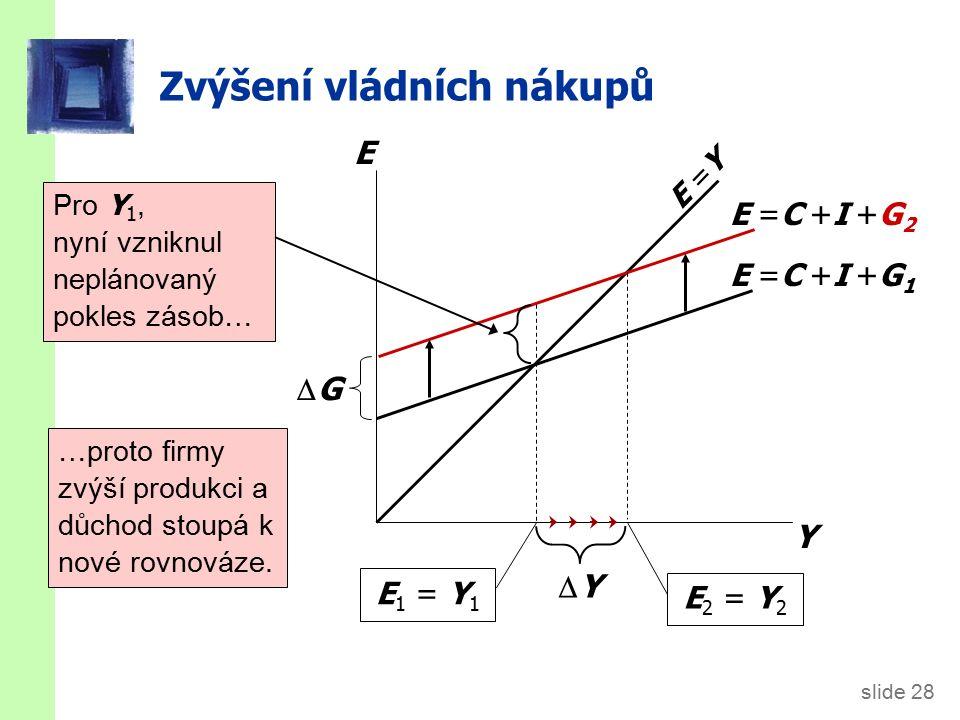slide 28 Zvýšení vládních nákupů Y E E =Y E =C +I +G 1 E 1 = Y 1 E =C +I +G 2 E 2 = Y 2 YY Pro Y 1, nyní vzniknul neplánovaný pokles zásob… …proto firmy zvýší produkci a důchod stoupá k nové rovnováze.