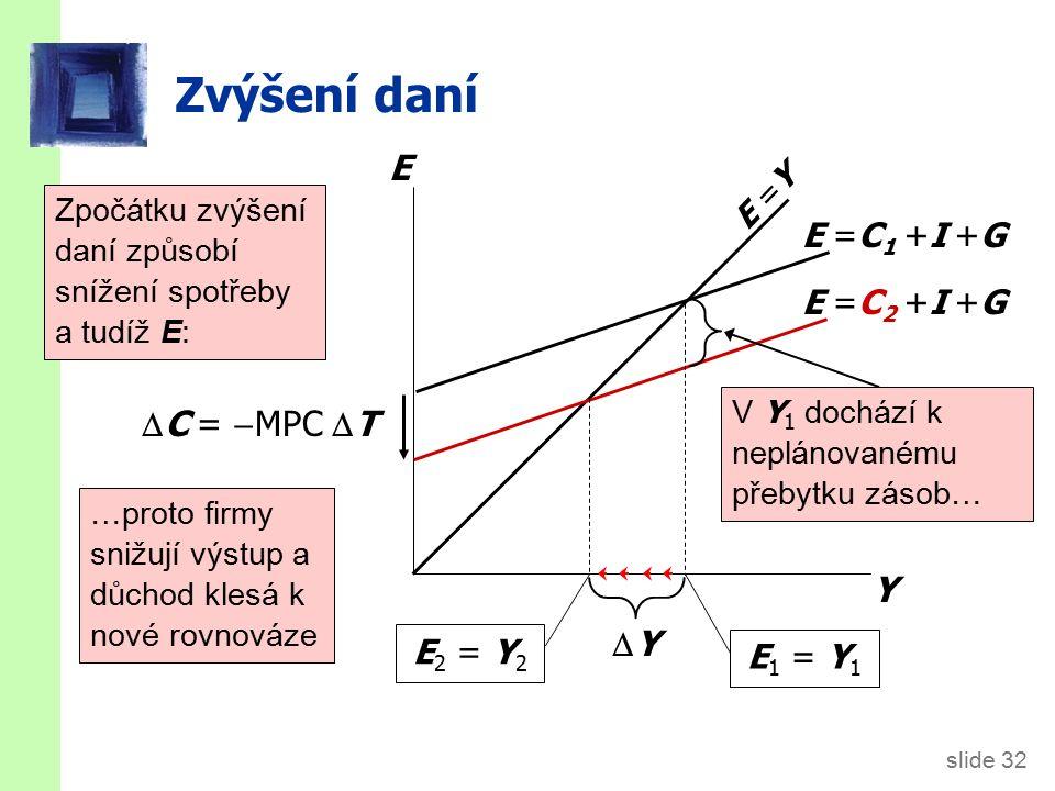 slide 32 Zvýšení daní Y E E =Y E =C 2 +I +G E 2 = Y 2 E =C 1 +I +G E 1 = Y 1 YY V Y 1 dochází k neplánovanému přebytku zásob… …proto firmy snižují výstup a důchod klesá k nové rovnováze  C =  MPC  T Zpočátku zvýšení daní způsobí snížení spotřeby a tudíž E: