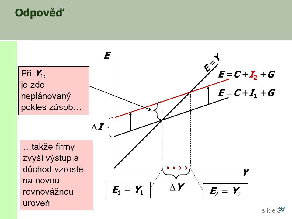 slide 37 Odpověď 37 Y E E =Y E =C +I 1 +G E 1 = Y 1 E =C +I 2 +G E 2 = Y 2 ΔYΔY Při Y 1, je zde neplánovaný pokles zásob… …takže firmy zvýší výstup a důchod vzroste na novou rovnovážnou úroveň ΔIΔI
