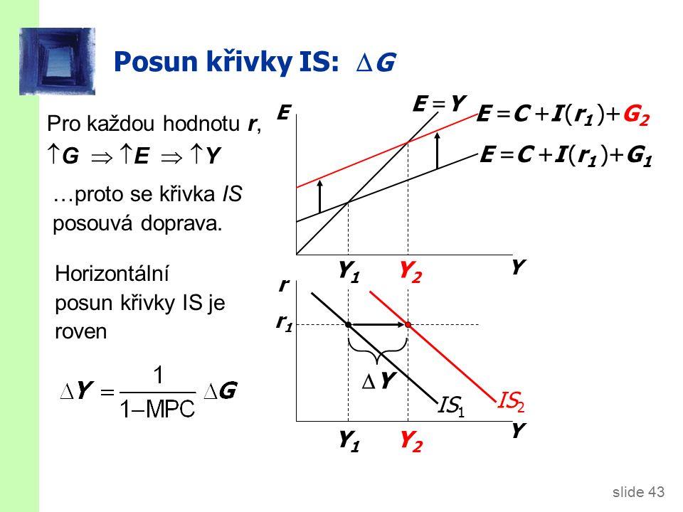 slide 43 Y2Y2 Y1Y1 Y2Y2 Y1Y1 Posun křivky IS:  G Pro každou hodnotu r,  G   E   Y Y E r Y E =C +I (r 1 )+G 1 E =C +I (r 1 )+G 2 r1r1 E =Y IS 1 Horizontální posun křivky IS je roven IS 2 …proto se křivka IS posouvá doprava.