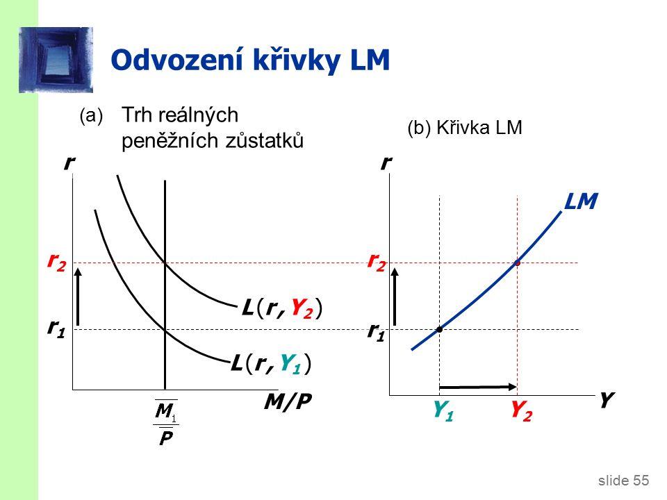 slide 55 Odvození křivky LM M/P r L (r, Y1 )L (r, Y1 ) r1r1 r2r2 r Y Y1Y1 r1r1 L (r, Y2 )L (r, Y2 ) r2r2 Y2Y2 LM (a) Trh reálných peněžních zůstatků (b) Křivka LM