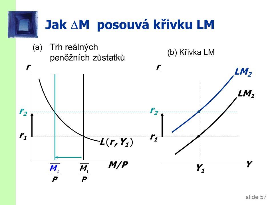 slide 57 Jak  M posouvá křivku LM M/P r L (r, Y1 )L (r, Y1 ) r1r1 r2r2 r Y Y1Y1 r1r1 r2r2 LM 1 (a) Trh reálných peněžních zůstatků (b) Křivka LM LM 2