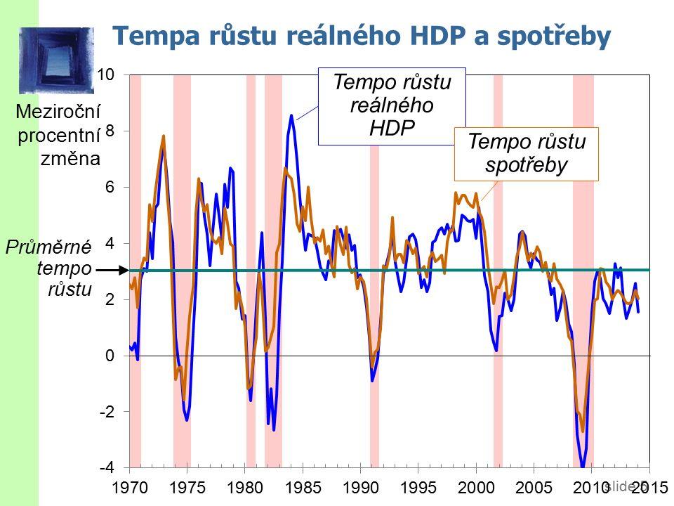 slide 6 Tempo růstu reálného HDP, spotřeby a investic Tempo růstu investic Tempo růstu reálného HDP Tempo růstu spotřeby Meziroční procentní změna