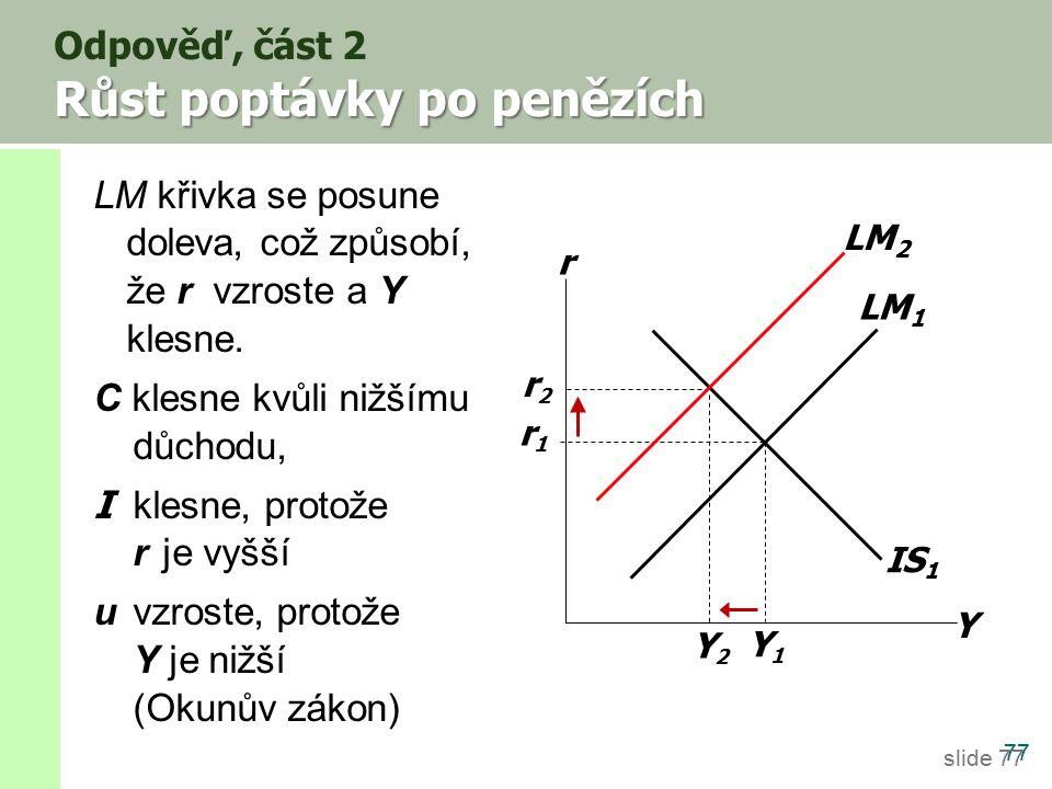 slide 77 Růst poptávky po penězích Odpověď, část 2 Růst poptávky po penězích 77 IS 1 Y r LM 1 r1r1 Y1Y1 Y2Y2 r2r2 LM 2 LM křivka se posune doleva, což způsobí, že r vzroste a Y klesne.
