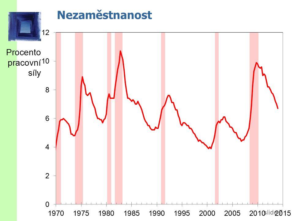 slide 48 Nabídka peněz Nabídka reálných peněžních zůstatků je fixní: M/P Reálné peněžní zůstatky r úroková míra