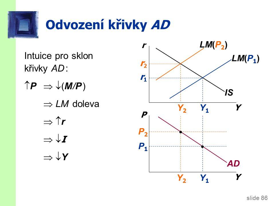 slide 86 Y1Y1 Y2Y2 Odvození křivky AD Y r Y P IS LM(P 1 ) LM(P 2 ) AD P1P1 P2P2 Y2Y2 Y1Y1 r2r2 r1r1 Intuice pro sklon křivky AD :  P   (M/P )  LM doleva  r r  I I  Y Y
