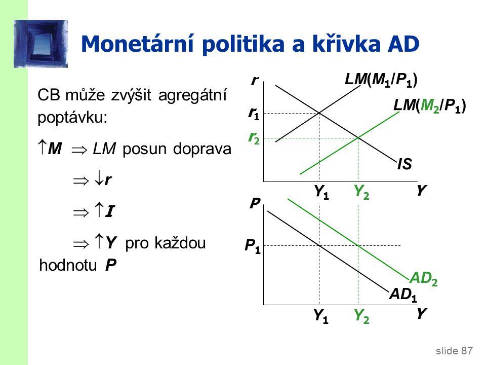 slide 87 Monetární politika a křivka AD Y P IS LM(M 2 /P 1 ) LM(M 1 /P 1 ) AD 1 P1P1 Y1Y1 Y1Y1 Y2Y2 Y2Y2 r1r1 r2r2 CB může zvýšit agregátní poptávku:  M  LM posun doprava AD 2 Y r  r r  I I   Y pro každou hodnotu P