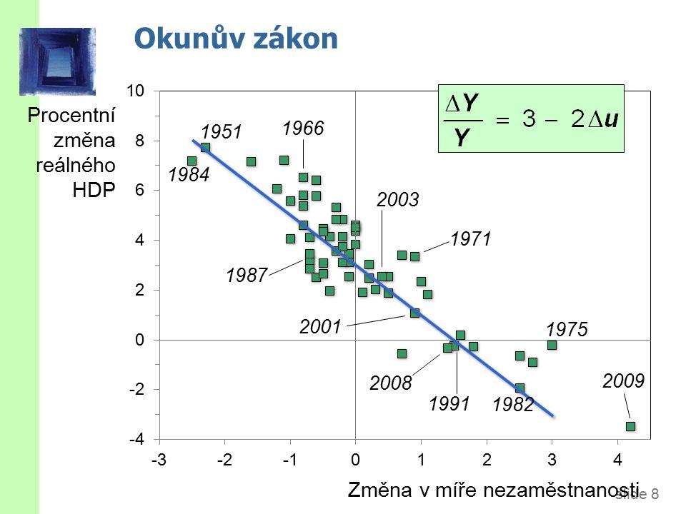 slide 8 Okunův zákon Procentní změna reálného HDP Změna v míře nezaměstnanosti 1975 1982 1991 2001 1984 1951 1966 2003 1987 2008 1971 2009