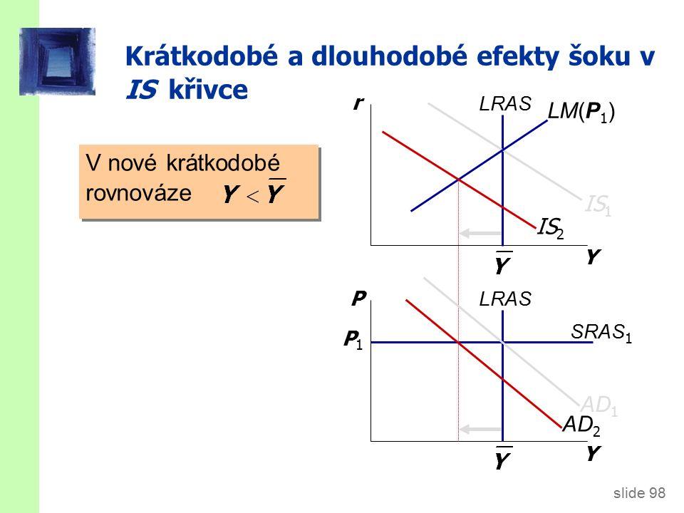 slide 98 Y r Y P LRAS IS 1 SRAS 1 P1P1 LM(P 1 ) IS 2 AD 2 AD 1 V nové krátkodobé rovnováze Krátkodobé a dlouhodobé efekty šoku v IS křivce