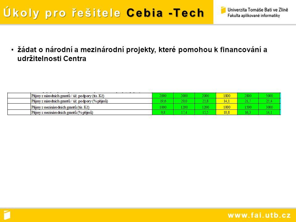www.fai.utb.cz Úkoly pro řešitele Cebia -Tech žádat o národní a mezinárodní projekty, které pomohou k financování a udržitelnosti Centra