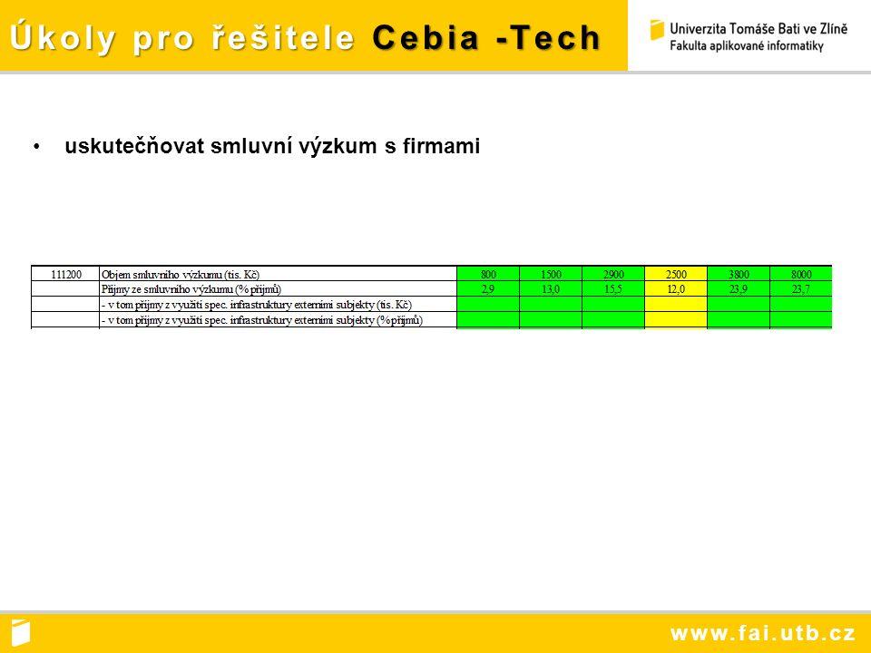 www.fai.utb.cz Úkoly pro řešitele Cebia -Tech uskutečňovat smluvní výzkum s firmami
