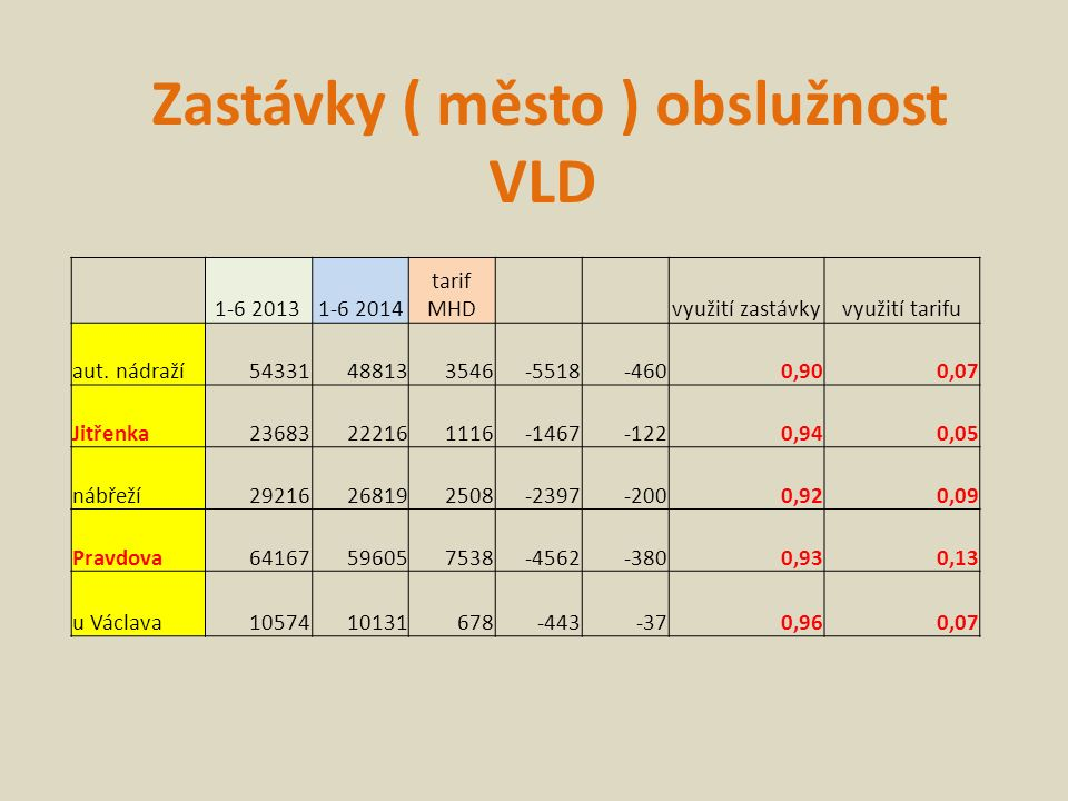 Zastávky ( město ) obslužnost VLD 1-6 20131-6 2014 tarif MHD využití zastávkyvyužití tarifu aut.