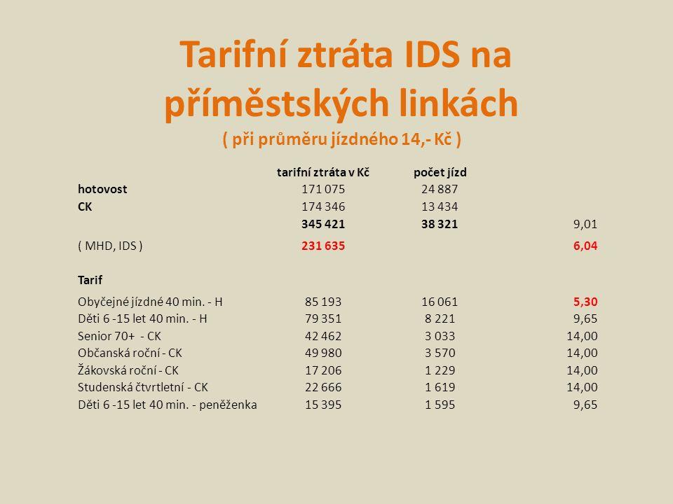 Tarifní ztráta IDS na příměstských linkách ( při průměru jízdného 14,- Kč ) tarifní ztráta v Kčpočet jízd hotovost171 07524 887 CK174 34613 434 345 42138 3219,01 ( MHD, IDS )231 6356,04 Tarif Obyčejné jízdné 40 min.