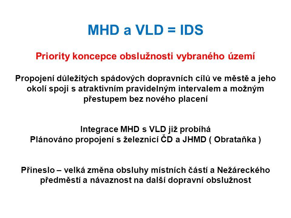 MHD a VLD = IDS Priority koncepce obslužnosti vybraného území Propojení důležitých spádových dopravních cílů ve městě a jeho okolí spoji s atraktivním pravidelným intervalem a možným přestupem bez nového placení Integrace MHD s VLD již probíhá Plánováno propojení s železnicí ČD a JHMD ( Obrataňka ) Přineslo – velká změna obsluhy místních částí a Nežáreckého předměstí a návaznost na další dopravní obslužnost