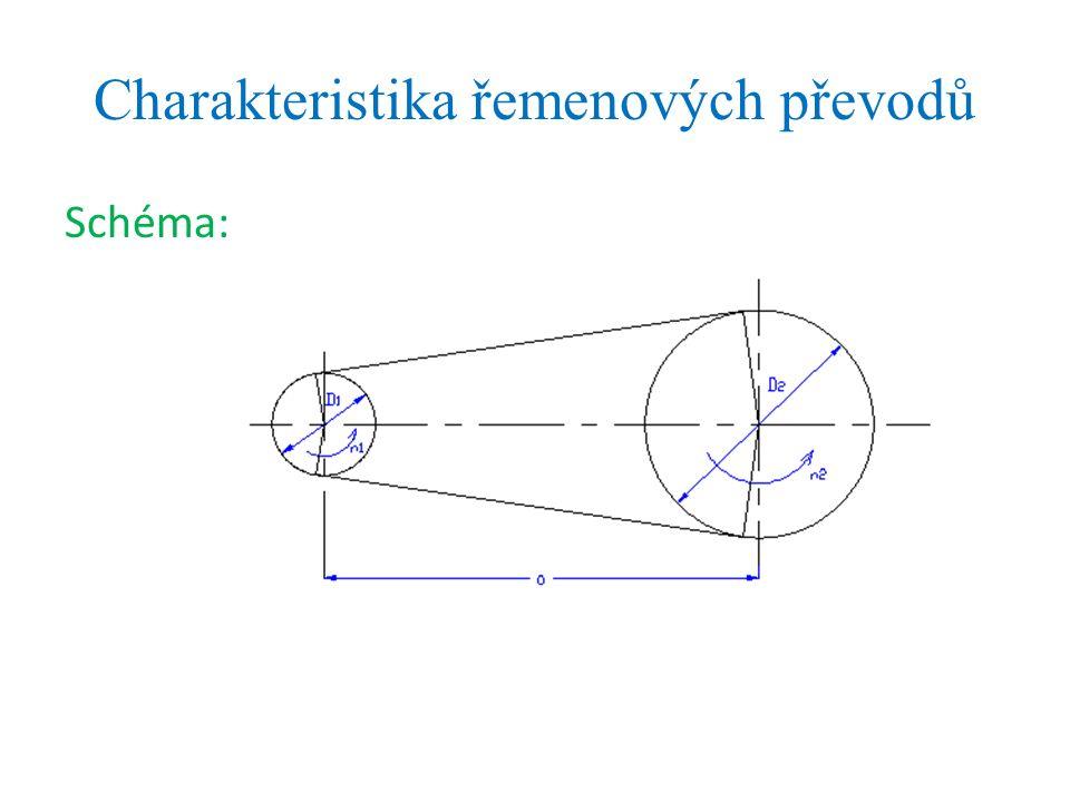 Charakteristika řemenových převodů Schéma: