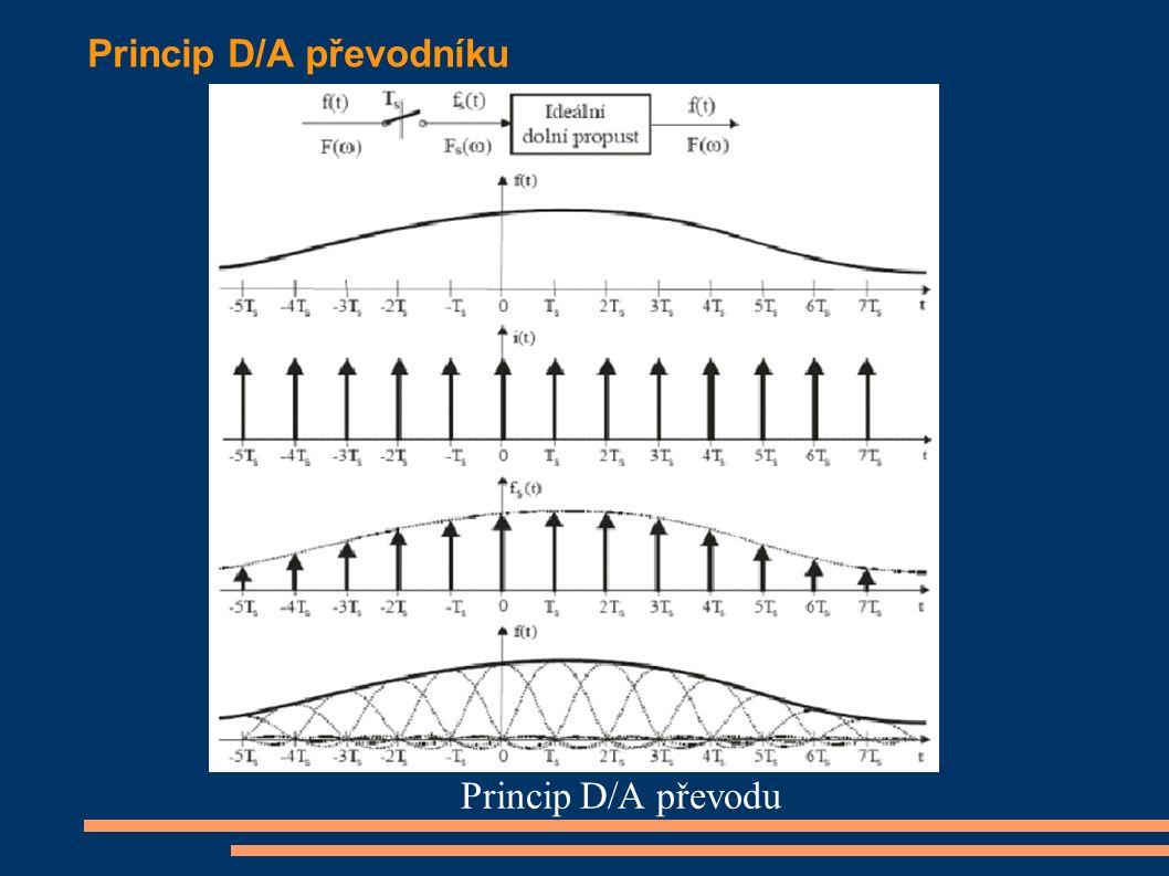 Chyby převodu Chyby D/A a A/D převodníku Reálné A/D a D/A převodníky jsou zatíženy chybami nuly - nenulový výstup pro nulové vstupní napětí, chybami zisku - jak přesně dokáže převodník přiřadit vstupní hodnotě jí odpovídající výstupní hodnotu, chybami linearity - průměrná charakteristika není lineární, mění s časem a teplotou podobně jako jiné obvody, např.