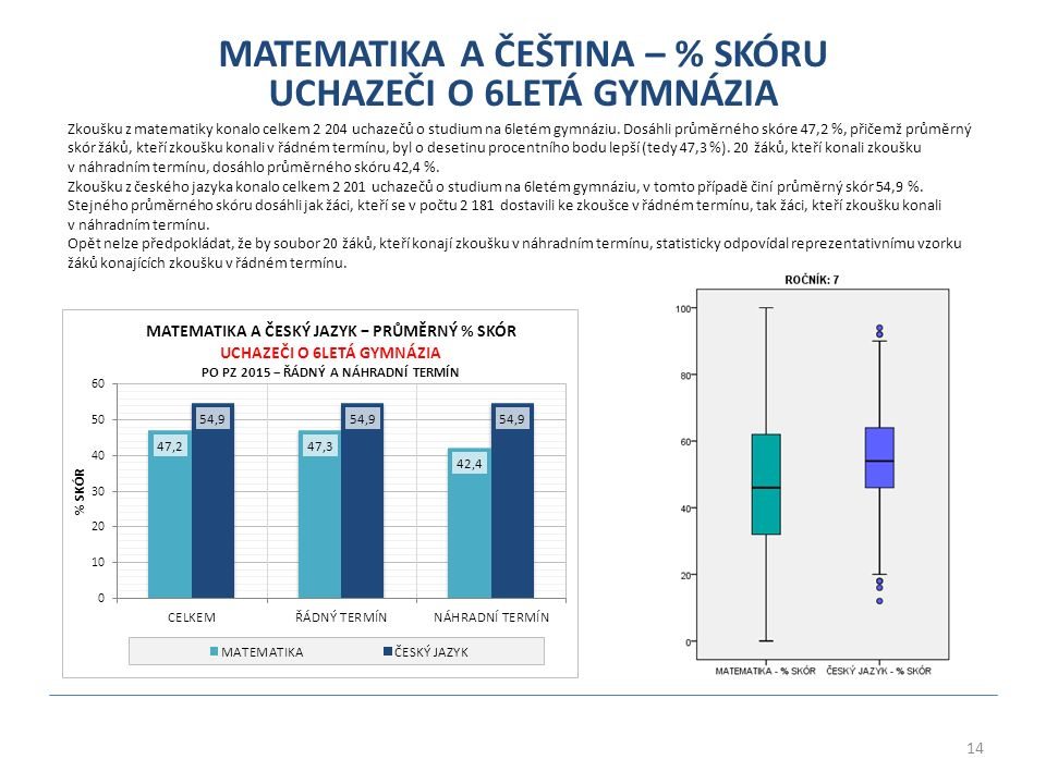 14 MATEMATIKA A ČEŠTINA – % SKÓRU UCHAZEČI O 6LETÁ GYMNÁZIA Zkoušku z matematiky konalo celkem 2 204 uchazečů o studium na 6letém gymnáziu.