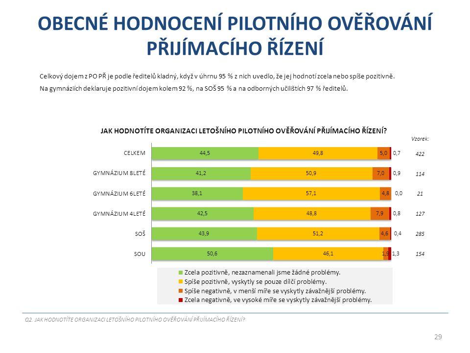 OBECNÉ HODNOCENÍ PILOTNÍHO OVĚŘOVÁNÍ PŘIJÍMACÍHO ŘÍZENÍ Celkový dojem z PO PŘ je podle ředitelů kladný, když v úhrnu 95 % z nich uvedlo, že jej hodnotí zcela nebo spíše pozitivně.